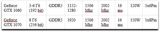 Geforce GTX 1060 и Geforce GTX 1070